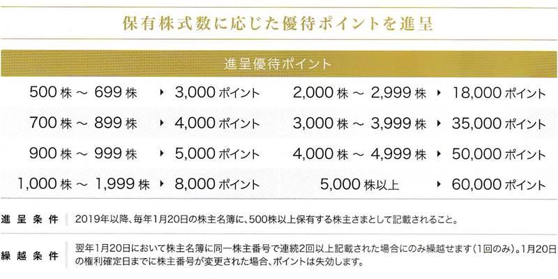 タカショー(7590)の株主優待の案内 タカショー・プレミアム優待倶楽部ポイント一覧表