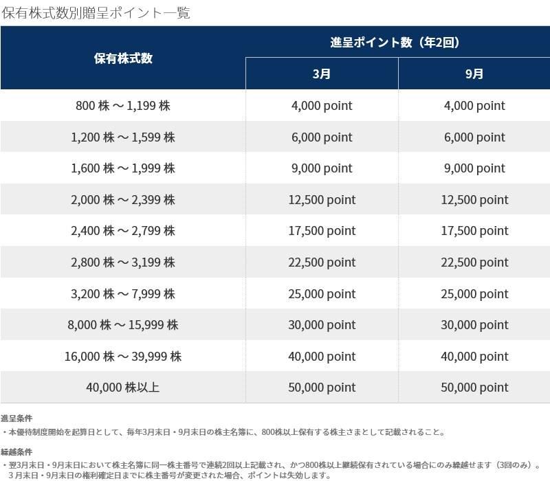 MS-Japan(6539)の株主優待 MS-Japan・プレミアム優待俱楽部の進呈ポイント一覧